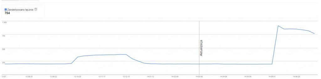 indeksacja-w-google