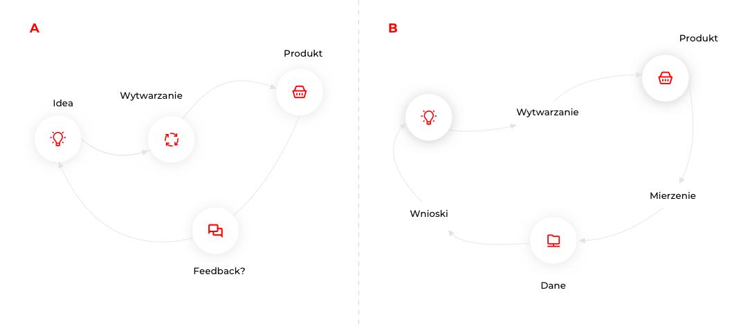 Odkrywanie produktu i feedback