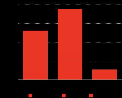 Porównanie popularności technologii front-end na podstawie aktywności w Github.